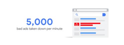 5,000 ads taken down per minute