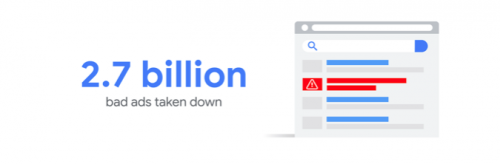 2.7 billion ads removed