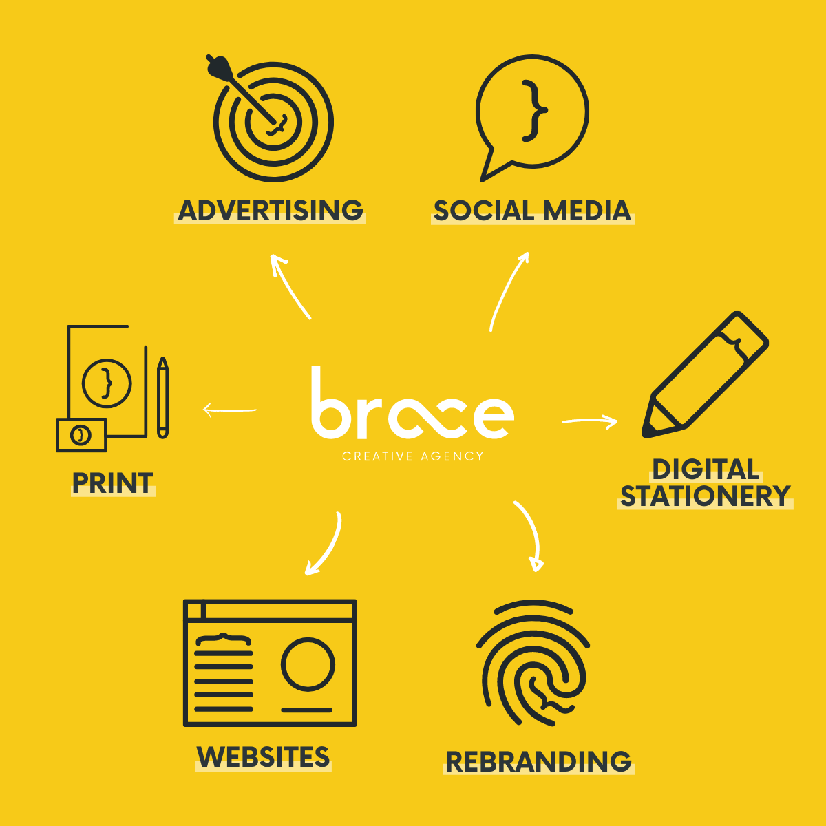 Infographic showing all of Brace's design services